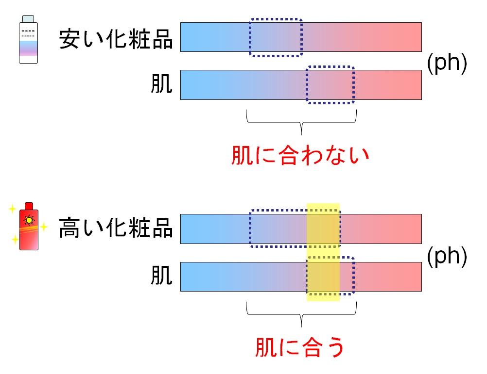 化粧品と肌のph関係イメージ図