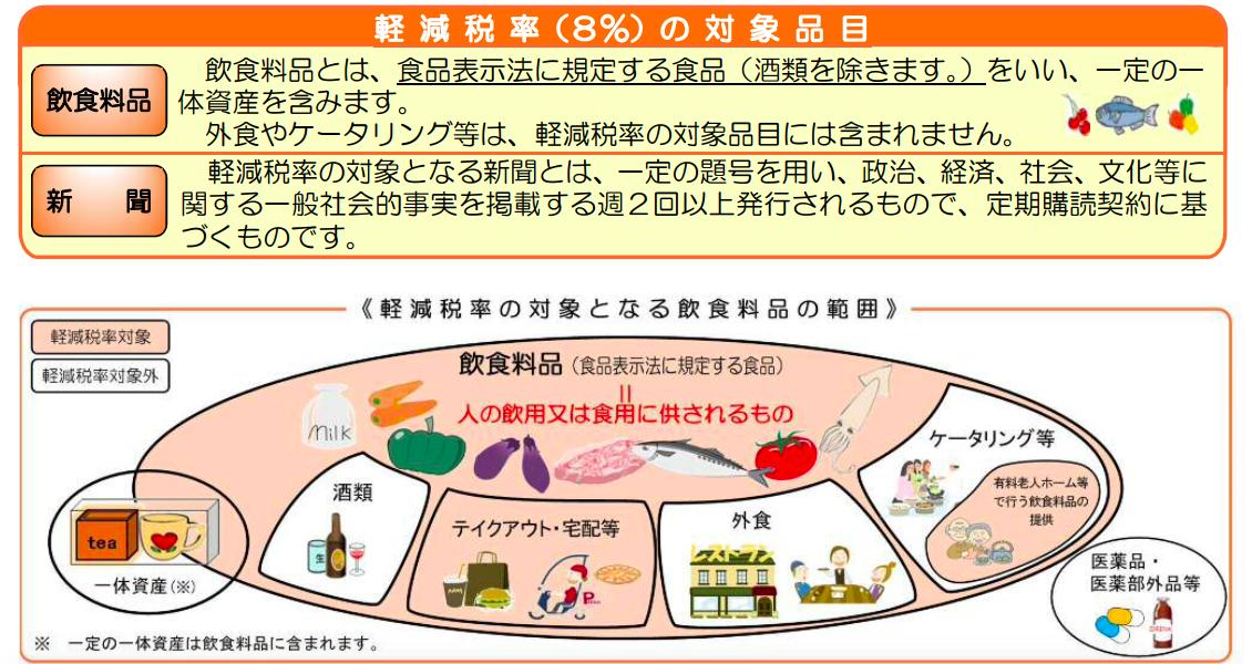 【具体例】消費税が8%→10%に。増税で値段が変わるモノ・変わらないモノ